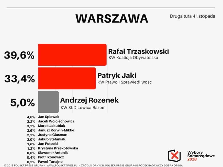 Sondaż Polska Press Grupy. Wybory samorządowe 2018. Rafał Trzaskowski wygrywa w Warszawie. Kto sięgnie po władzę w miastach wojewódzkich?