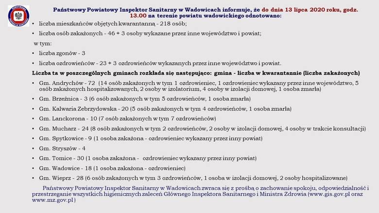 Koronawirus - raport. Stan na 13.07.2020