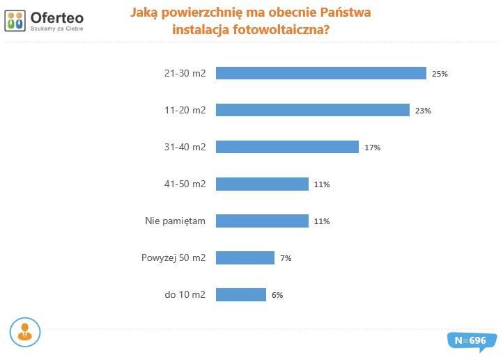 Powierzchnia instalacji fotowoltaicznych wybieranych przez Polaków w 2019 r.