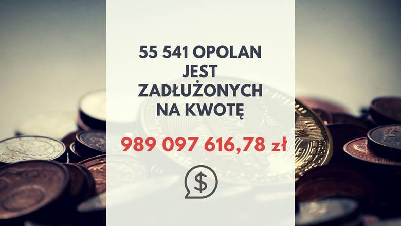 Jakie długi mają mieszkańcy województwa opolskiego i firmy w regionie? Krajowy Rejestr Długów podsumował zadłużenie Opolan. <br /> <br /> Polacy wpisani do rejestru mają do oddania 53 miliardy złotych. W bazie widnieje aż 2,71 mln niesolidnych płatników. Opolanie muszą oddać ponad 1,1 mld...