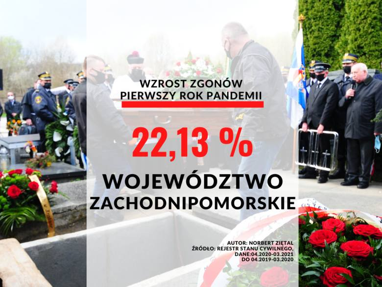 Województwo zachodniopomorskie: wzrost o 22,13 proc.