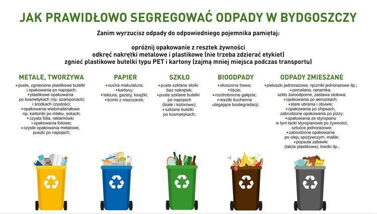 Wkrótce rewolucja w segregacji śmieci. Przypominamy zasady. Będzie 5 pojemników, gdzie i jakie śmieci wyrzucać?