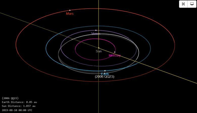 Trajektoria lotu Asteroidy 2006 QQ23.