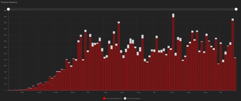 Liczba stwierdzonych przypadków wystąpienia koronawirusa w Polsce [WYKRES DZIEŃ PO DNIU]. Stan na 7.06.2020 (godz. 10)