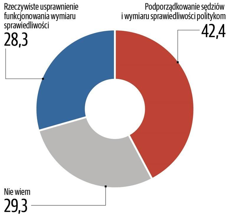 Co Polacy myślą o rządach PiS? Nasz sondaż