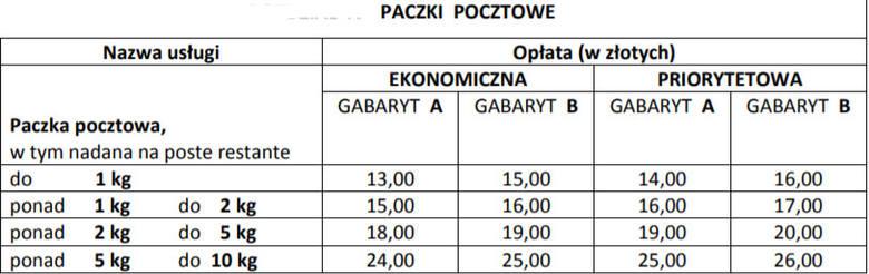 Poczta Polska Nowe opłaty na listy oraz gabaryty przesyłek Zmiany od 1 kwietnia 2019 25.07.2019
