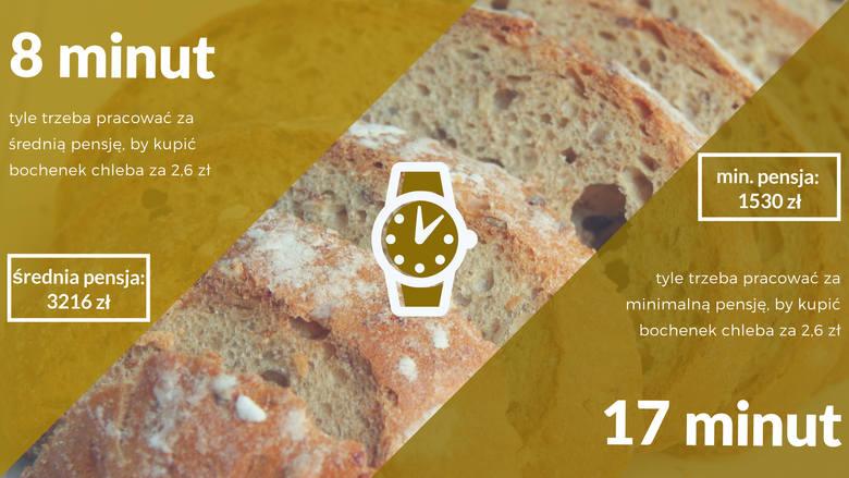 Bochenek chleba kosztujący 2,6 złotych wymaga 8 minut pracy przeciętnie zarabiającego Polaka i aż 17 minut pracy osoby pracującej za minimalne wynag