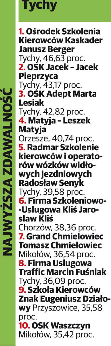Ranking szkół jazdy 2017 w woj. śląskim NAJLEPSZE I NAJGORSZE SZKOŁY NAUKI JAZDY