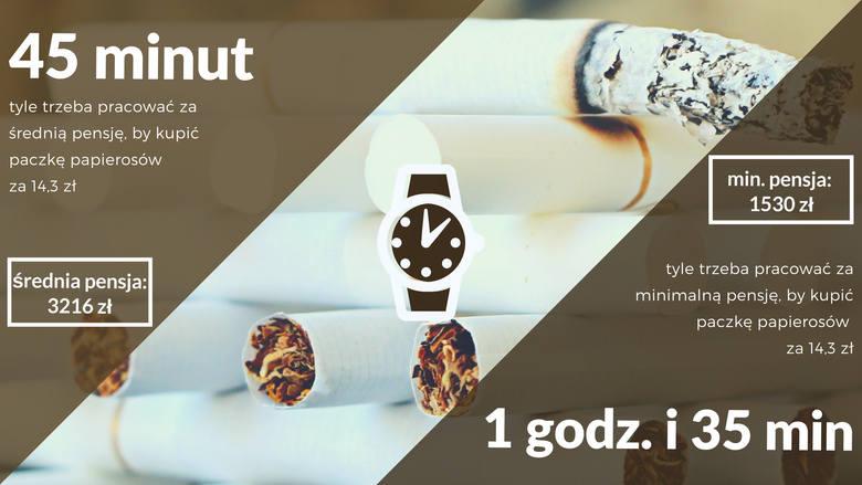 Paczka papierosów kosztująca 14,3 złotych wymaga 45 minut pracy przeciętnie zarabiającego Polaka i aż 1 godziny i 35 minut pracy osoby pracującej za