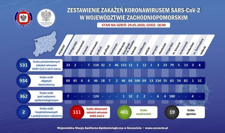 Koronawirus w woj. zachodniopomorskim. Dane dzień po dniu: liczba zakażonych, liczba z podejrzeniem Sars-CoV-02, liczba osób w kwarantannie