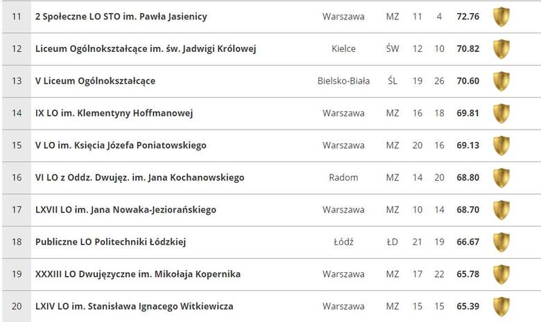 Ranking liceów 2019: Sprawdź, które licea są najlepsze w Polsce