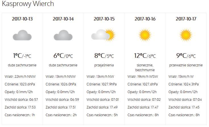 Pogoda. Będzie słonecznie i ciepło!