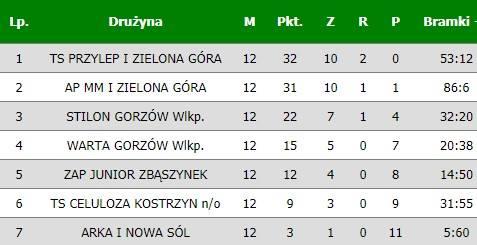 Tabela wojewódzkiej ligi trampkarzy.