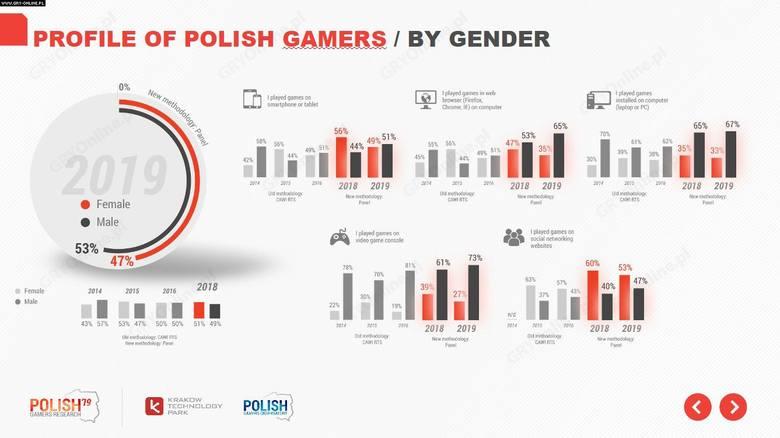 Według danych, 53% graczy jest mężczyznami. Jest ich nieco więcej niż ostatnio, gdy mężczyznami było 51% graczy. Panowie grają najczęściej na konsolach