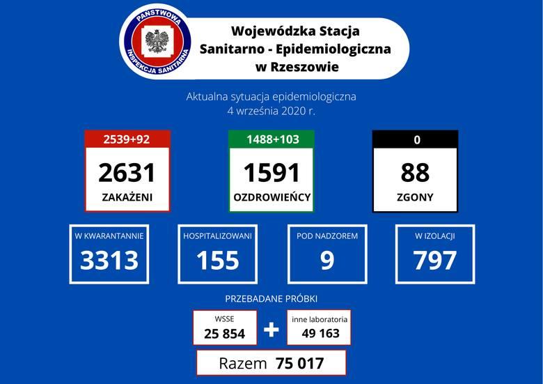 Rekordowa liczba zakażeń na Podkarpaciu - aż 92 nowe przypadki! W Polsce 691 zakażeń i 8 kolejnych zgonów [RAPORT 4.09]