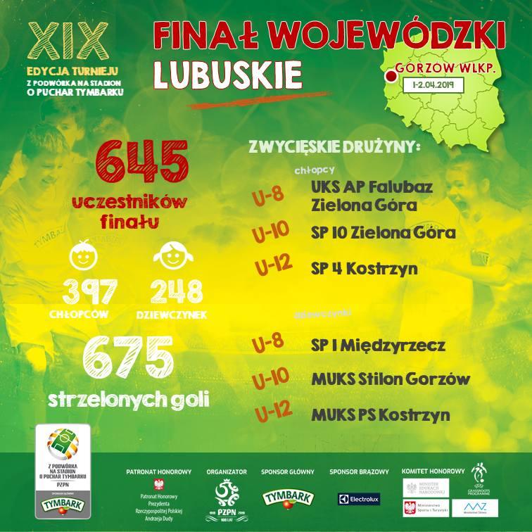 To oni staną przed szansą zagrania na PGE Narodowym. Oto najlepsi młodzi piłkarze i piłkarki województwa lubuskiego!