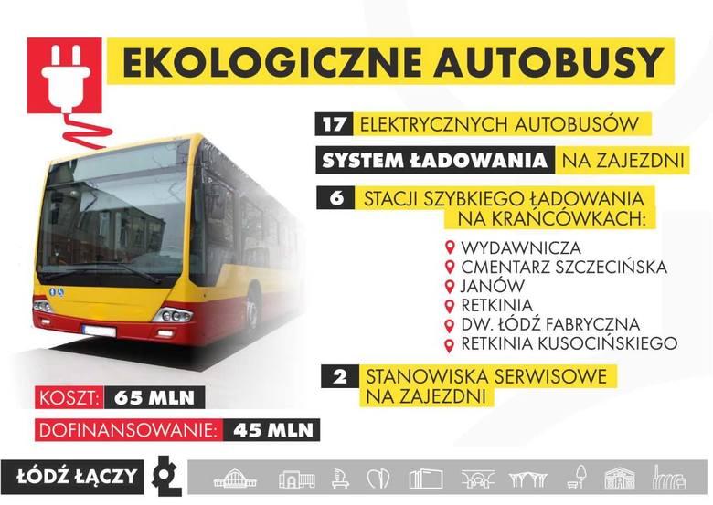 Projekt zakupu ekologicznych autobusów