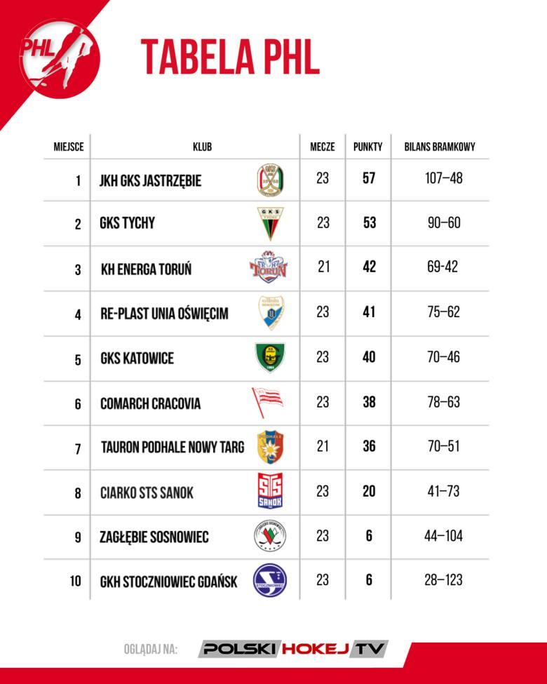 W PHL nie ma mocnych na Jastrzębie. Podsumowanie 22. i 23. kolejki Polskiej Hokej Ligi