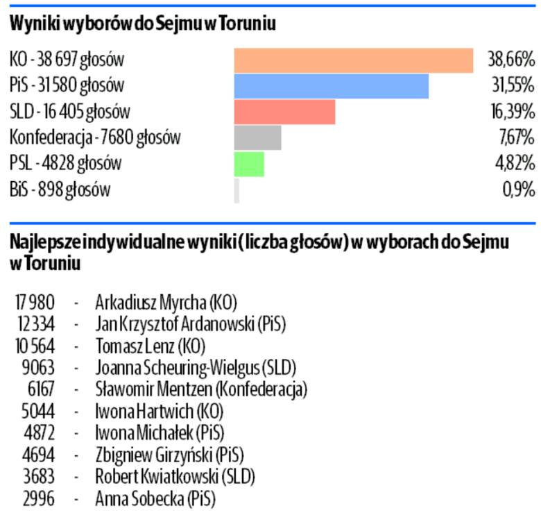 Wyniki wyborów do Sejmu i Senatu w regionie. Sprawdź, kto uzyskał mandat