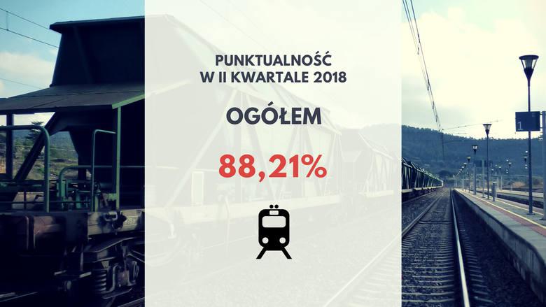 Ogólna punktualność pociągów wszystkich przewoźników realizujących przewozy pasażerskie wyniosła 88,21%. Jeden przewoźnik mocno ściągnął średnią w d