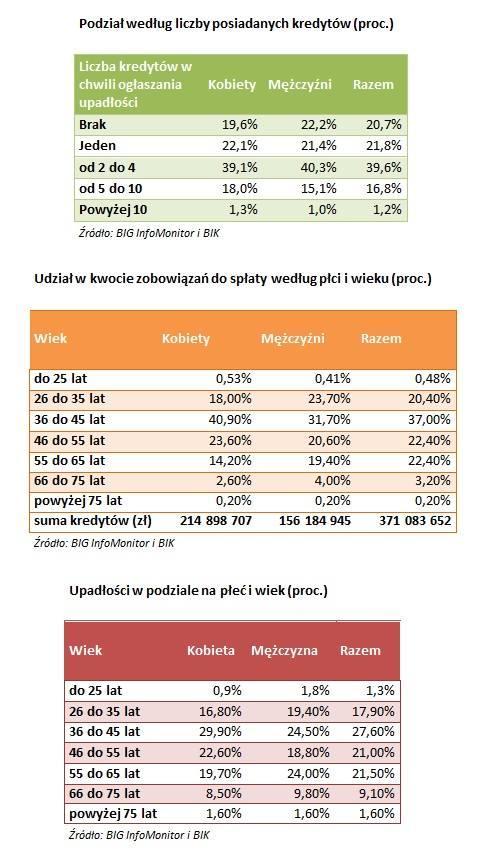 """Najwięcej upadłości ogłoszono w 2015 r. na Mazowszu, a najmniej w Opolskiem. W Kujawsko-Pomorskiem mieliśmy ich 151, co daje nam """"wysoką"""""""