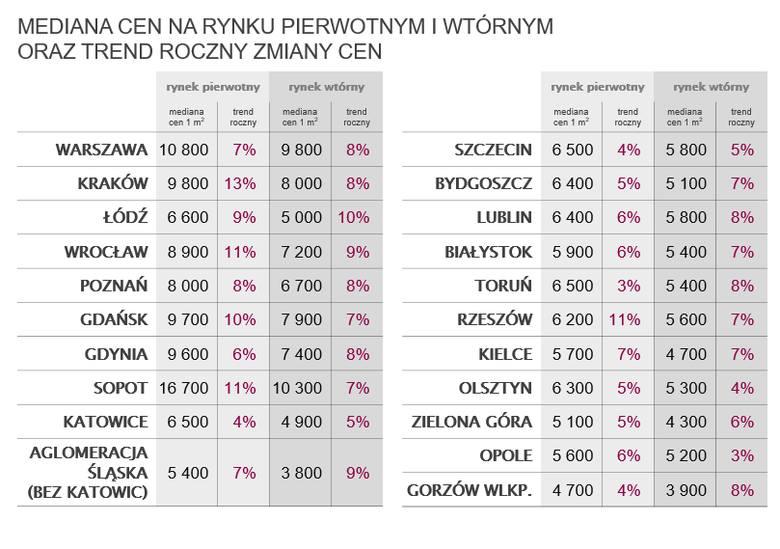 Mediana cen mieszkań za mkw. na rynku pierwotnym i wtórnym