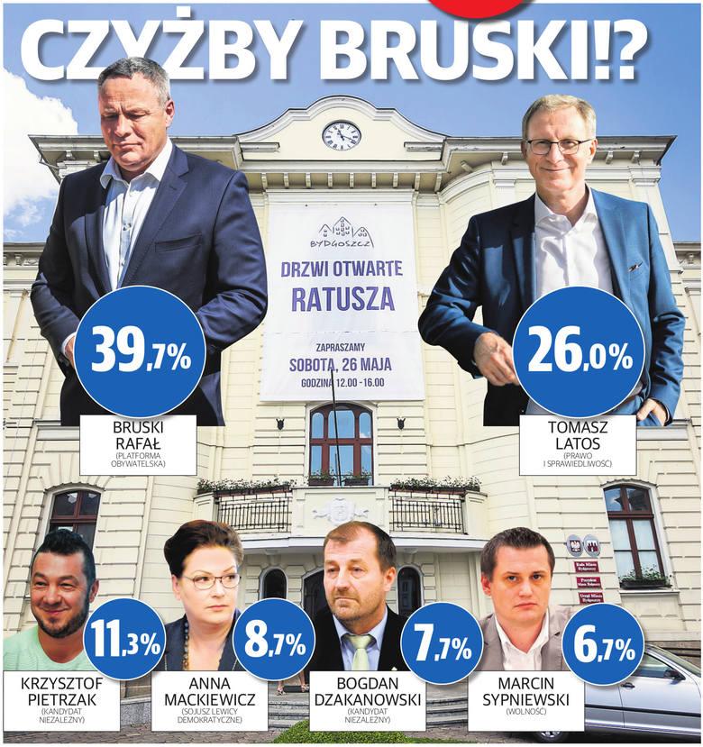 Wybory prezydenckie w Bydgoszczy. Druga tura jesienią 2018 niemal pewna