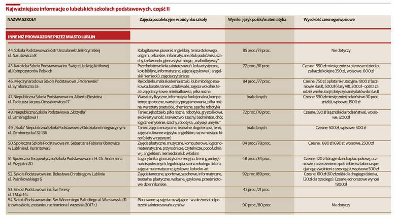 Ściągawka z lubelskich szkół. Gdzie posłać dziecko? (cz. II)
