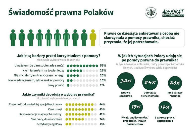 W jakich sytuacjach Polacy udają się do prawnika po poradę