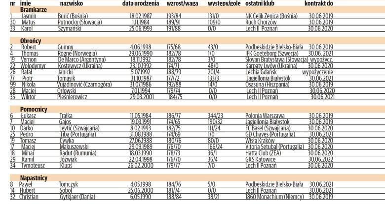 Kadra Lecha Poznań na rundę jesienną sezonu 2018/19