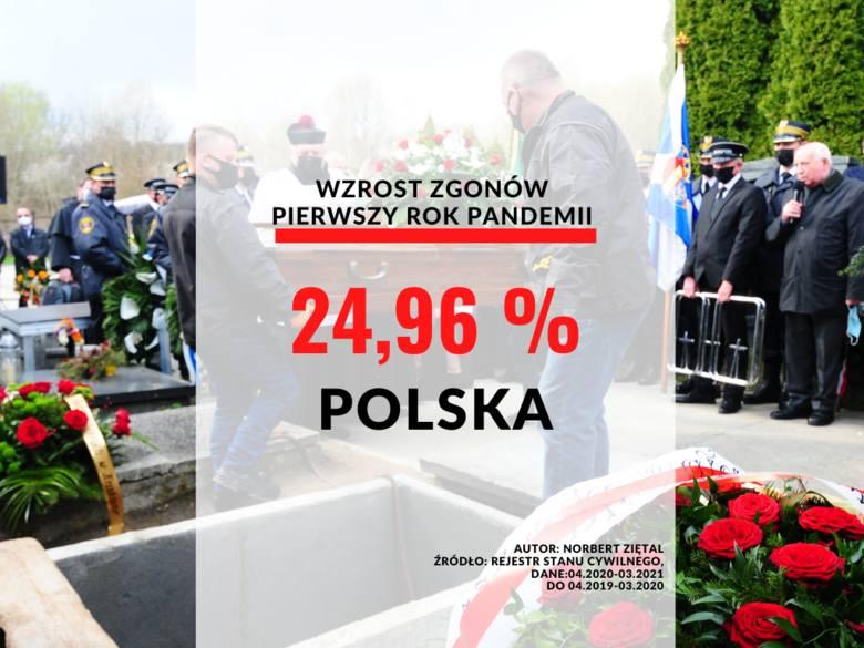Polska: wzrost o 24,96 proc.
