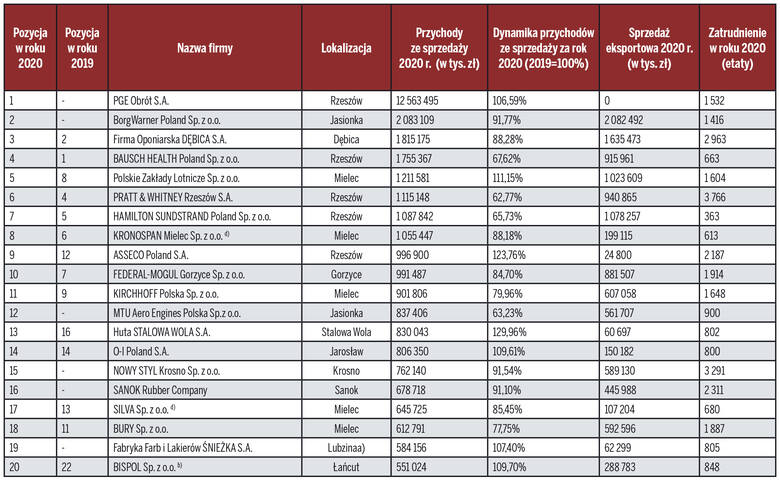 Złota Setka Firm 2021. Oto ranking największych firm Podkarpacia!