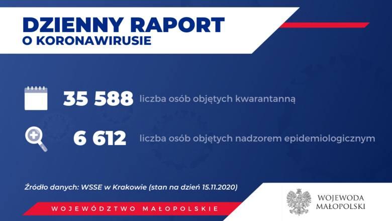 Powiat krakowski. Przekroczony kolejny tysiąc zakażonych koronawirusem. Łącznie już 7066 przypadków