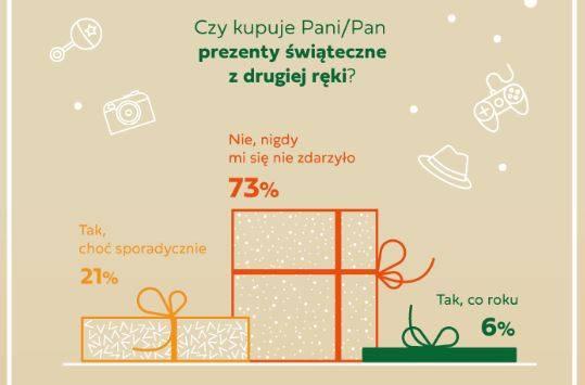 Kosmetyki i perfumy to najchętniej wybierana kategoria przedmiotów na prezenty świąteczne – decyduje się na nie 56 proc. Polaków. Lubimy kupować też