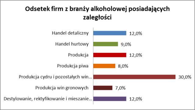 Odsetek firm z branży alkoholowej posiadających zaległości