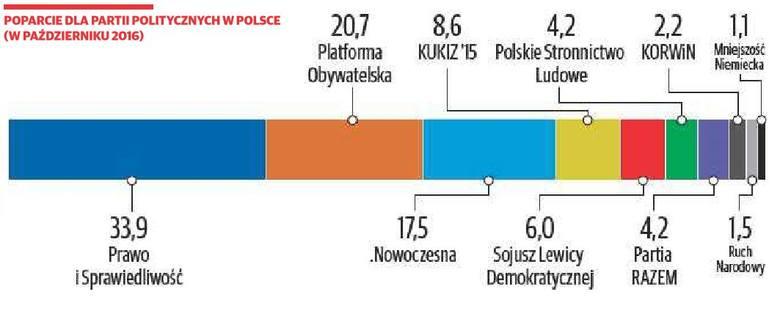 Sondaż Polska Press Grupy: W Podlaskiem PiS czuje oddech Petru