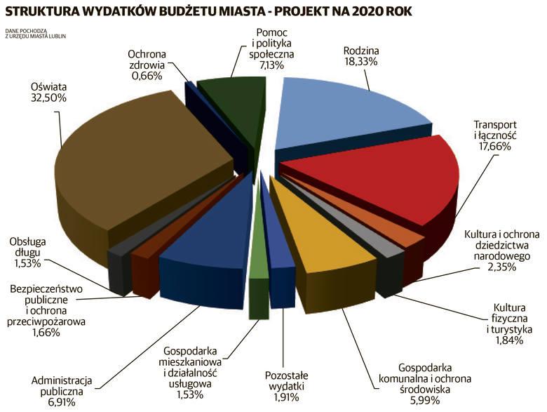 Milion tu, milion tam. Lublin pokazał, na co zamierza wydać pieniądze w 2020 roku