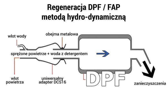 Regeneracja DPF/FAP - Carbon Clean Słupsk