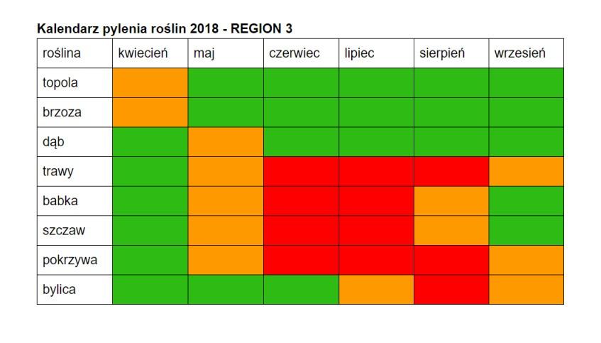 Kalendarz pylenia roślin 2018
