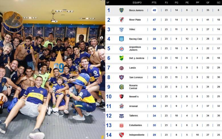 We wtorek (28 kwietnia) dowiedzieliśmy się o końcu gry w lidze argentyńskiej. W przeciwieństwie do ligi holenderskiej wyłoniono mistrza. Tytuł trafił