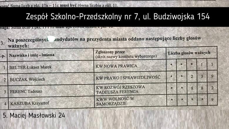 Obwód nr 84Liczba wyborców: 2076*Wynik Macieja Masłowskiego dopisany z uwagi na brak fotografii