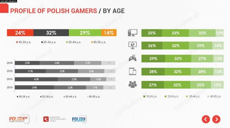 W pierwszej edycji raportu, w 2014 roku, aż 39% polskich graczy było w wieku 16-24 lata. Obecnie ta grupa to nieco mniej niż ćwierć całej społeczności.