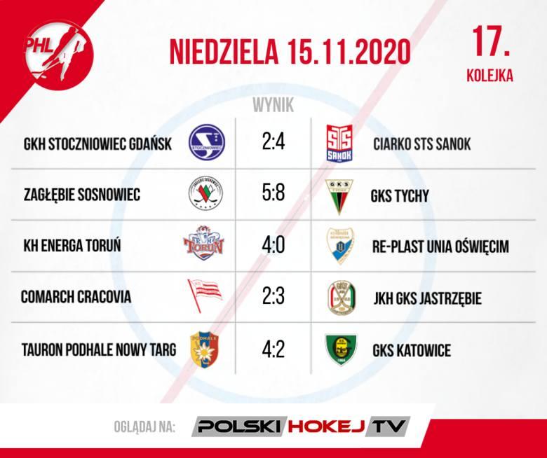W PHL torunianie lepsi od wicemistrzów Polski - podsumowanie 16. i 17. kolejki