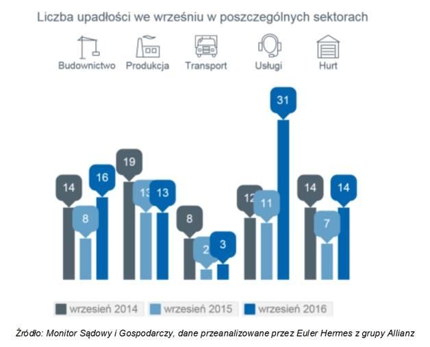 Upadkom polskich firm nie ma końca