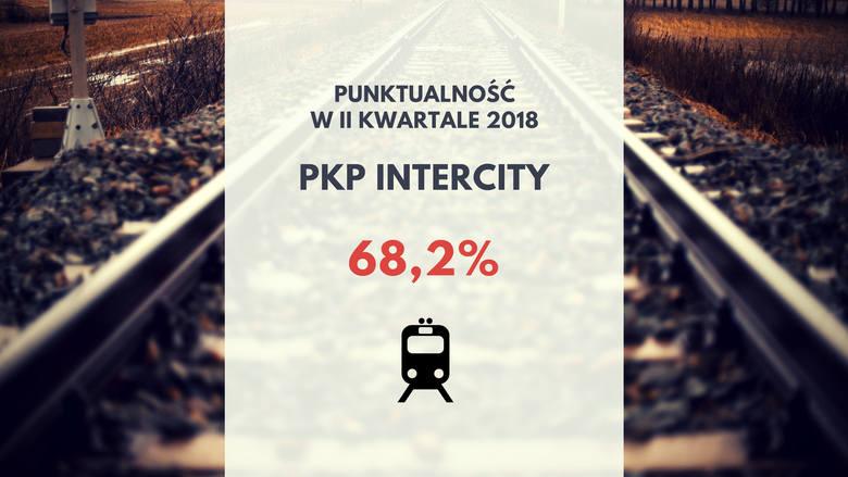 To najgorszy wynik spośród wszystkich przewoźników. Trzeba jednak usprawiedliwić spółkę - większość jej pociągów jest dalekobieżnych, a na długich, wielogodzinnych