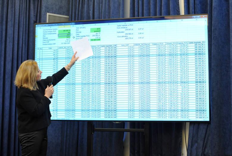 To nie prezydent, ale rynek pomaga frankowiczom. Zyskali 20 mld zł