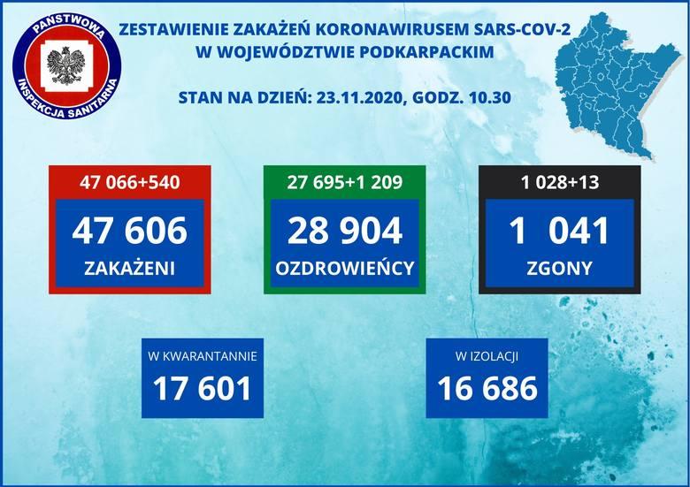 540 zakażeń na Podkarpaciu. W Polsce 15 002 nowych przypadków [RAPORT 23.11]