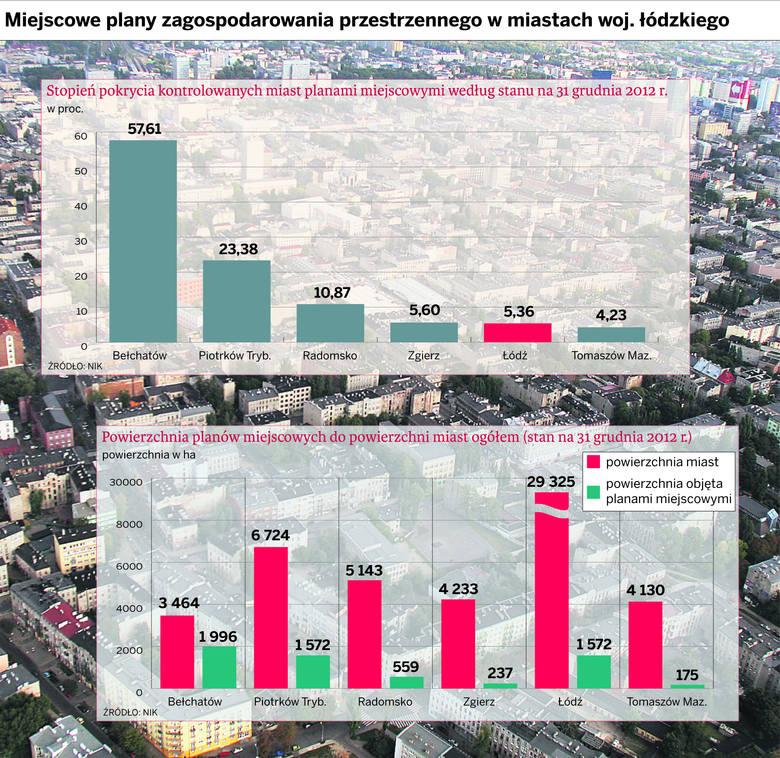 NIK krytykuje politykę przestrzenną miast regionu łódzkiego