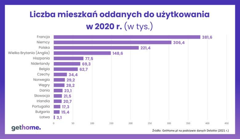 Mieszkania oddane do użytkowania w 2020 r. w wybranych krajach