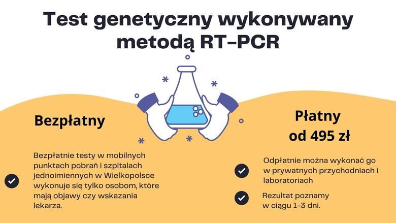 Testów komercyjnych na koronawirusa w Wielkopolsce nie brakuje, a ich ceny zaczynają się już już od 50 złotych. Są i takie, których ceny sięgają nawet